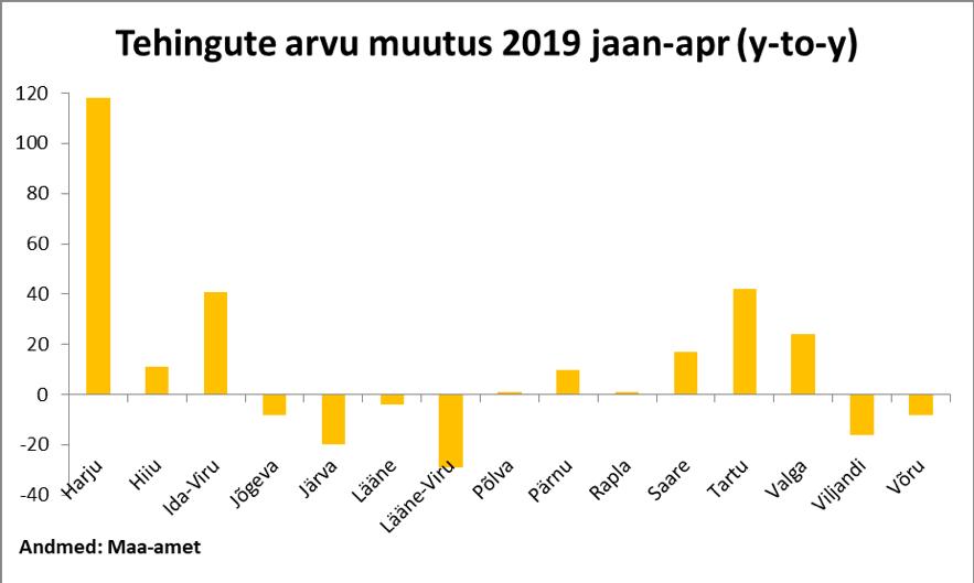 Tehingute arvu muutus 2019 jaan-apr