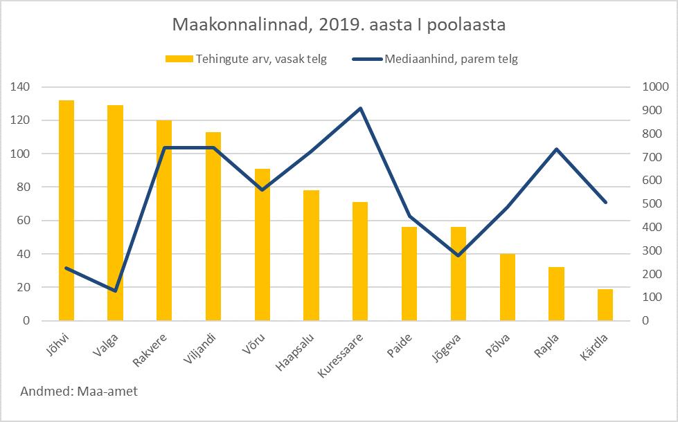 Juunikuu kinnisvaraturu ülevaade, 2019