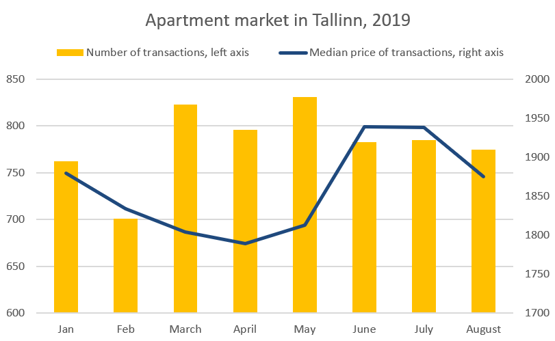 Real Estate Market review August 2019 Estonia