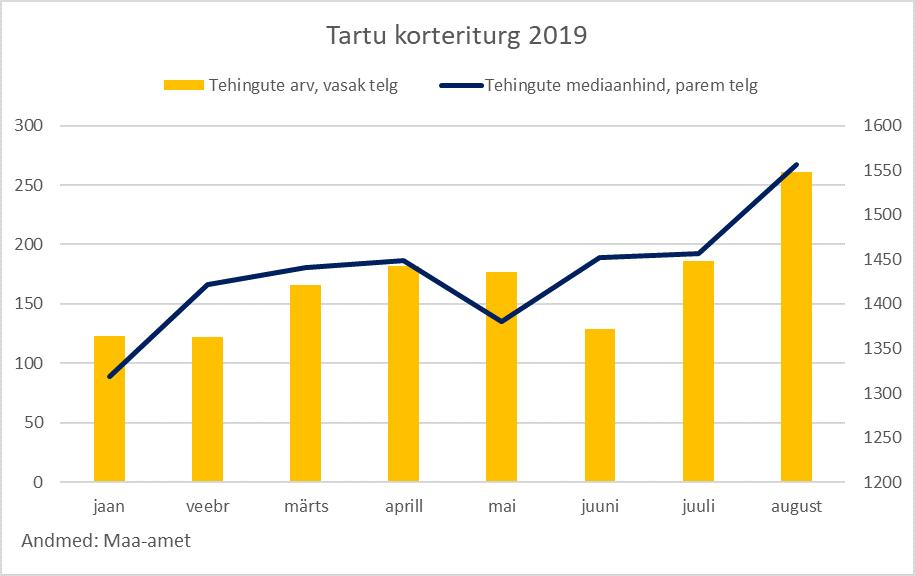 Tartu korteriturg, august 2019 - Uus Maa Kinnisvarabüroo