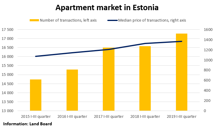 Apartment Market in Estonia, September 2019