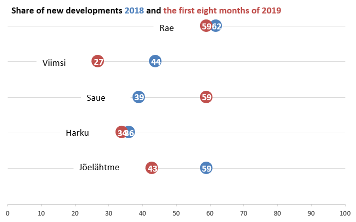 Share of new developments 2018 and the first eight months of 2019