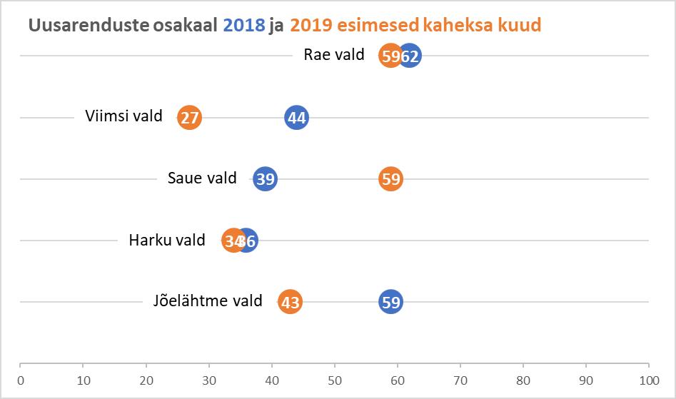 Uusarenduste osakaal 2018 ja 2019 esimesed kaheksa kuud - Uus Maa Kinnisvarabüroo kinnisvaraturu ülevaade
