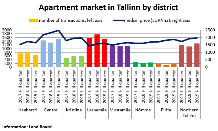 Apartment Market in Tallinn by district, September 2019