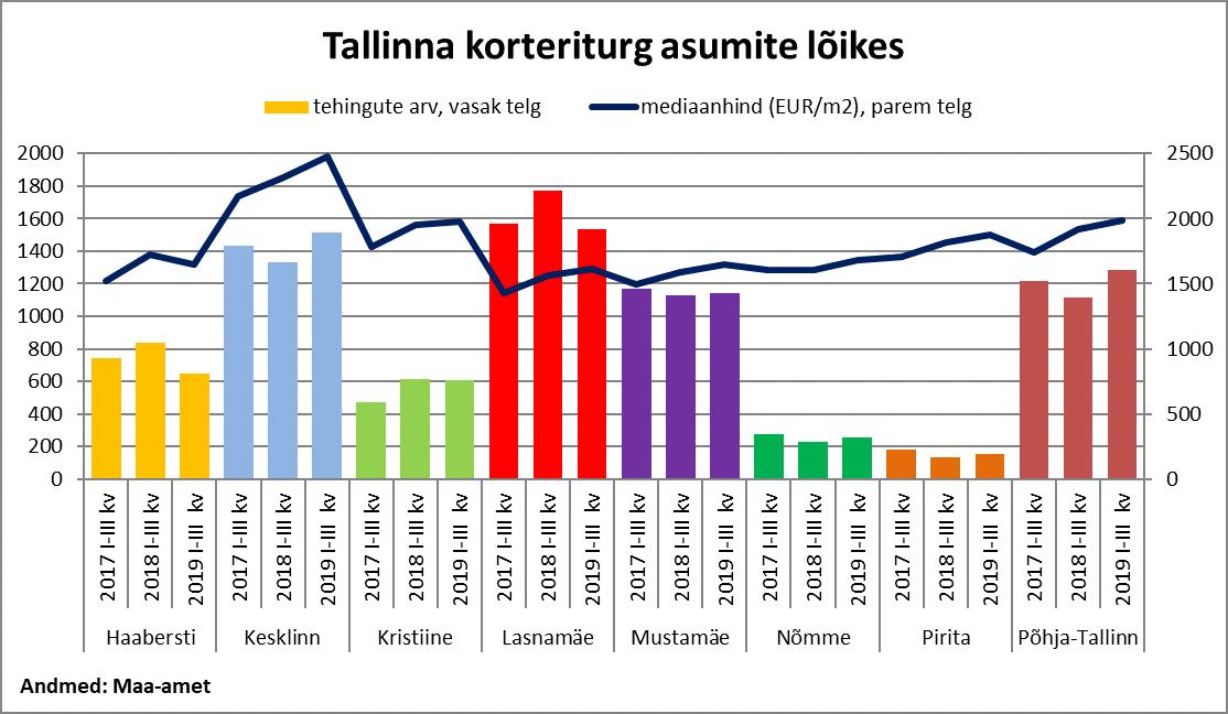 Tallinna korteriturg asumite lõikes - Uus Maa Kinnisvarabüroo kinnisvaraturu ülevaade