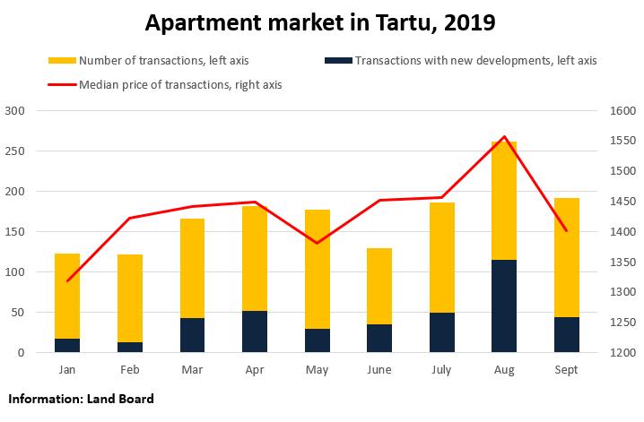 Apartment Market in Tartu, September 2019