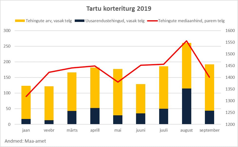 Tartu korteriturg 2019 - Uus Maa Kinnisvarabüroo kinnisvaraturu ülevaade
