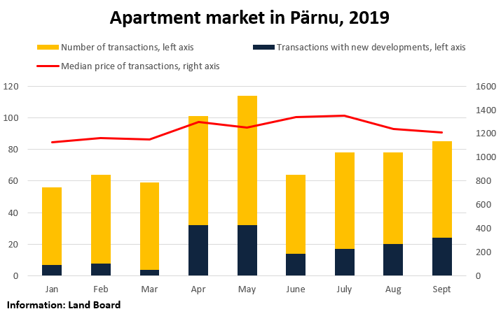 Apartment market in Pärnu, 2019