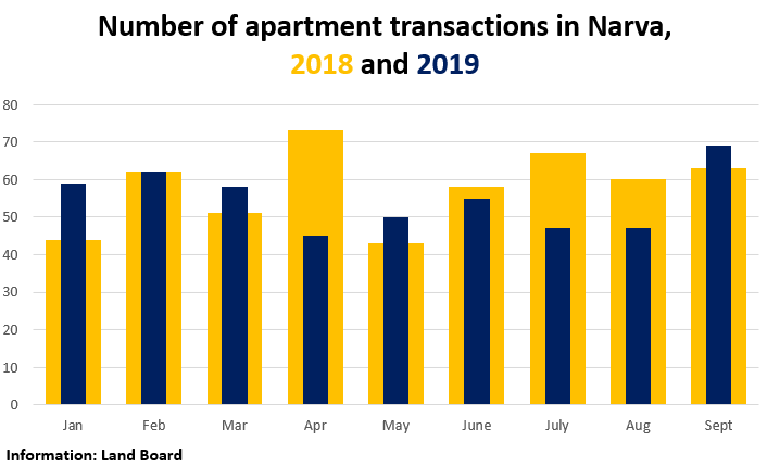 Number of apartment transactions in Narva, 2018 & 2019