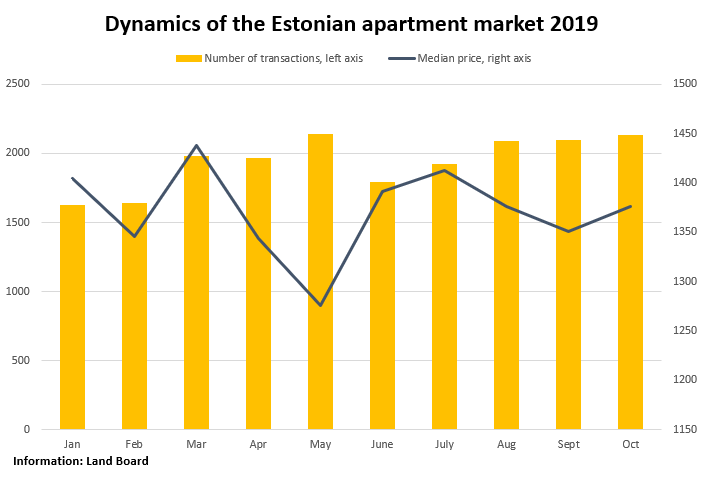 Dynamics of the Estonian apartment market 2019