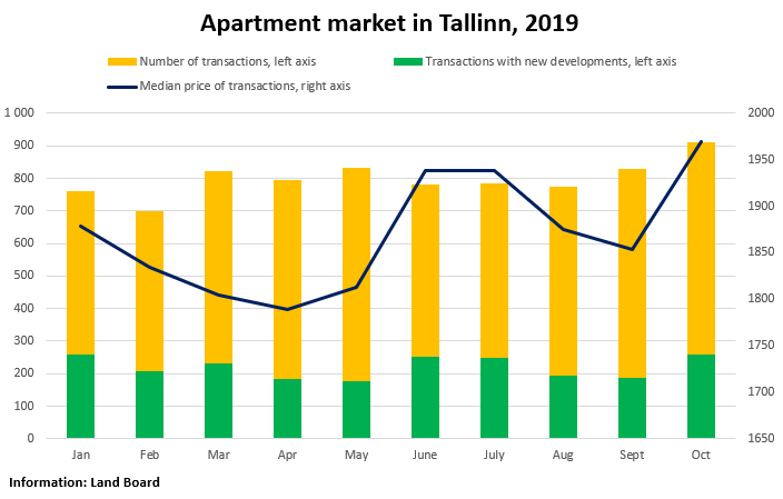 Apartment market in Tallinn, October 2019