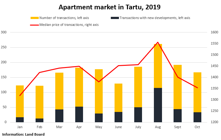 Apartment market in Tartu, 2019