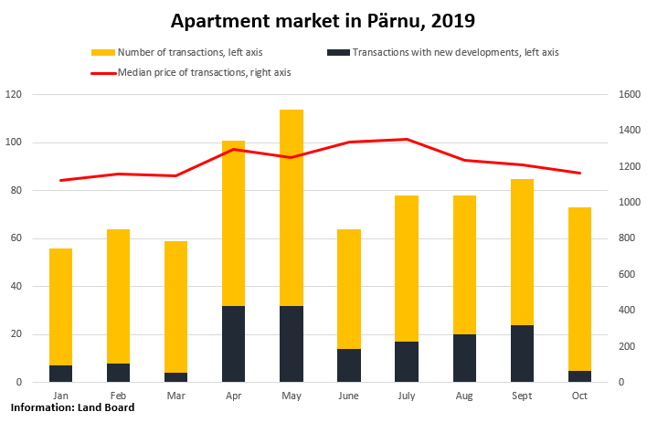Apartment market in Pärnu, 2019