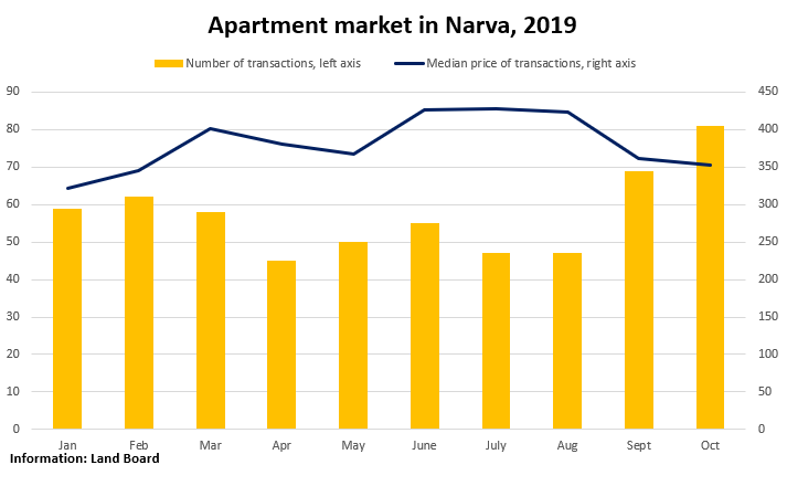 Apartment market in Narva, 2019