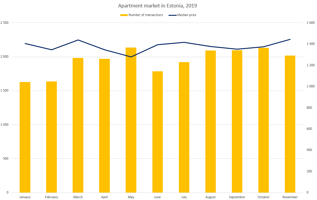 Apartment market in Estonia (november 2019) - Uus Maa Real Estate Agency