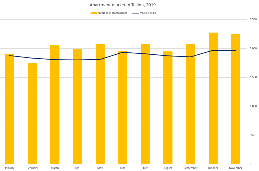 Apartment market in Tallinn (November 2019) - Uus Maa Real Estate Agency