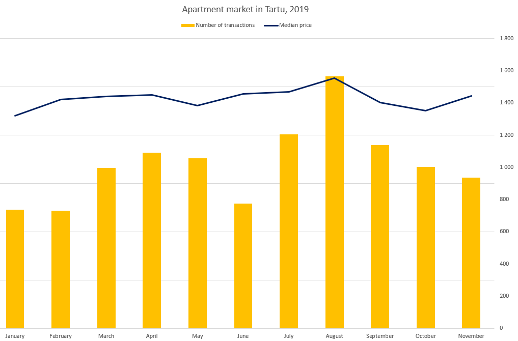 Apartment market in Tartu (November 2019) - Uus Maa Real Estate Agency