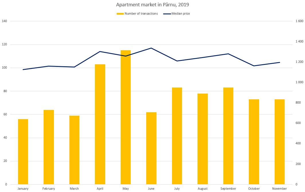 Apartment market in Pärnu (November 2019) - Uus Maa Real Estate Agency