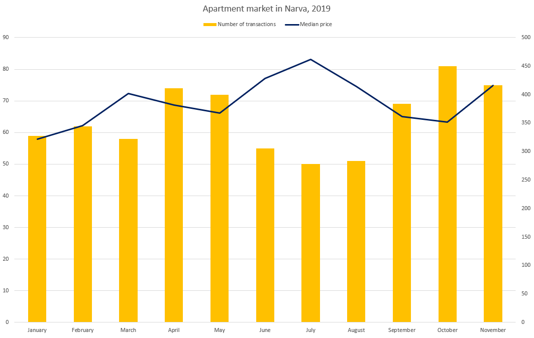Apartment market in Narva (November 2019) - Uus Maa Real Estate Agency