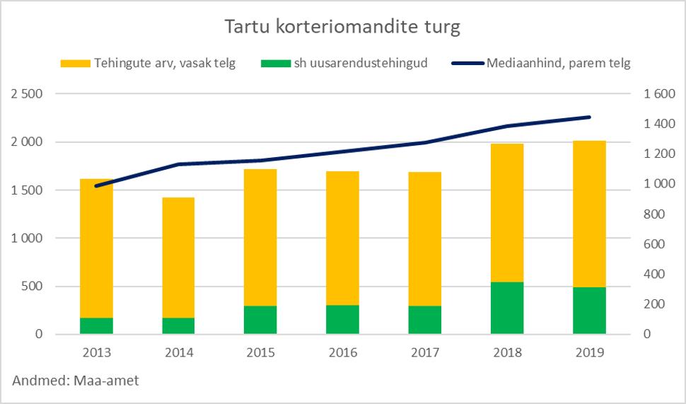 Tartu korteriomandite turg 2019 - Uus Maa Kinnisvarabüroo