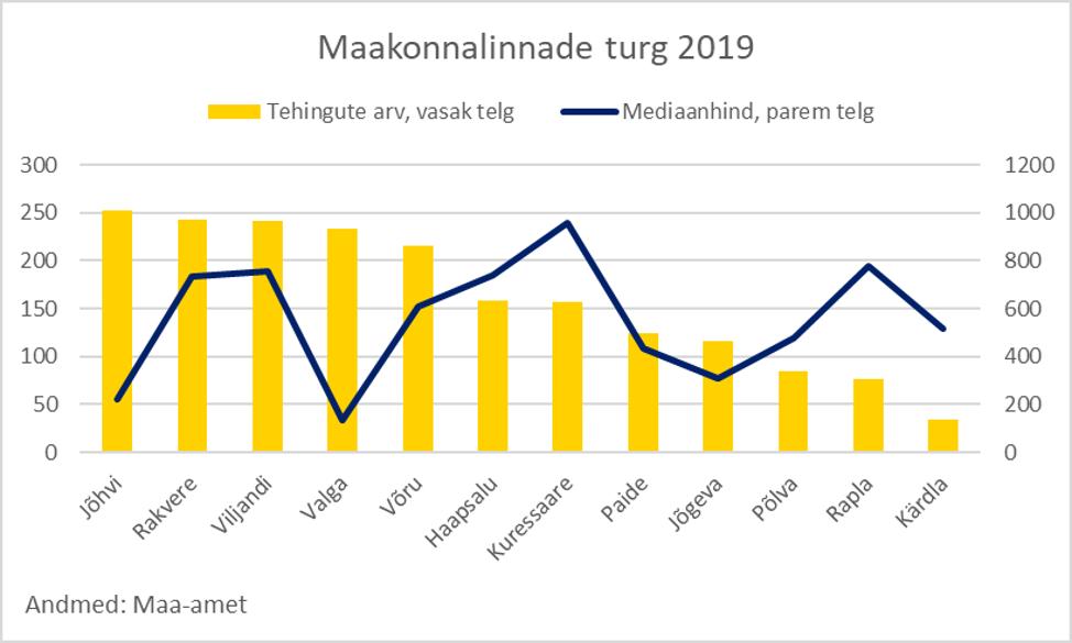 Maakonnalinnade korteriturg 2019 - Uus Maa Kinnisvarabüroo