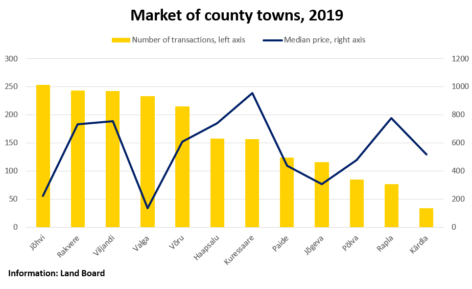Market of county towns, 2019