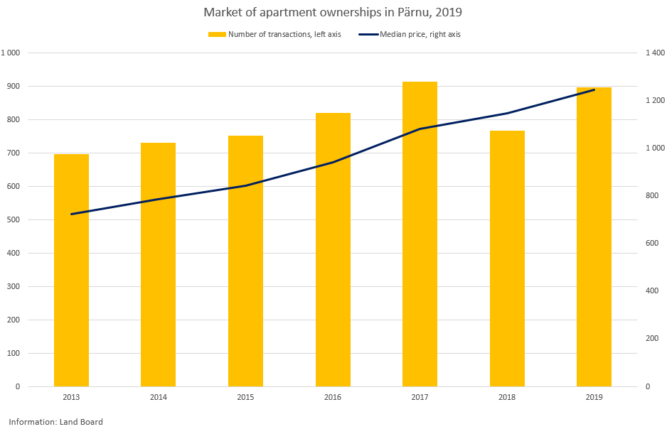 Market of apartment ownerships in Pärnu, 2019