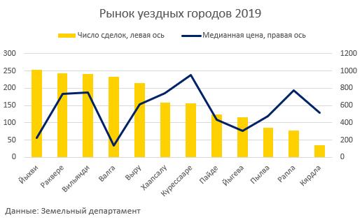 Рынок уездных городов 2019