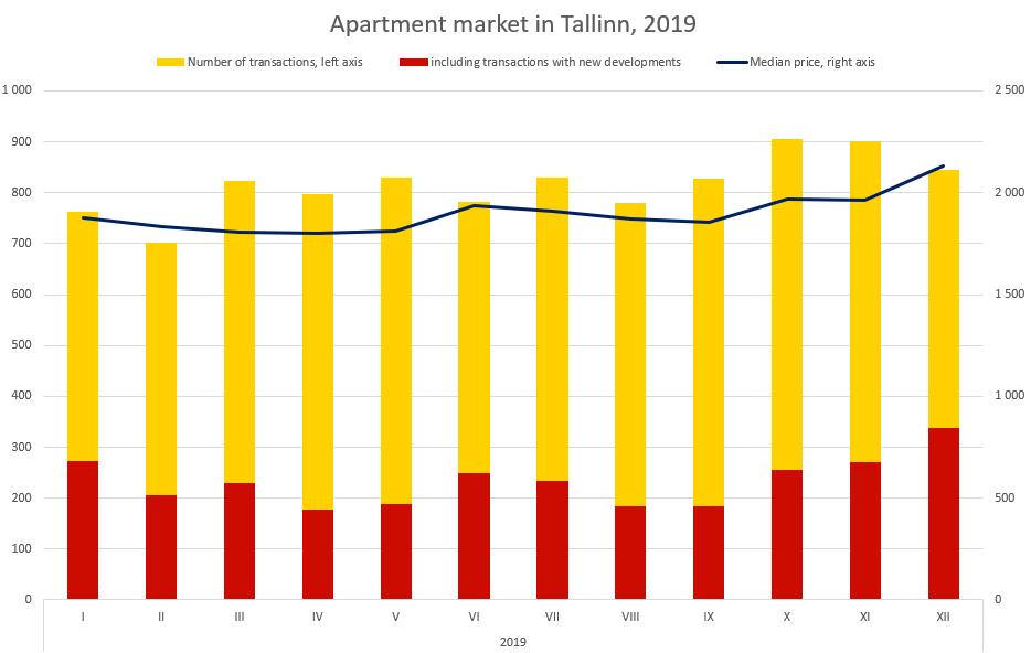 Apartment market in Tallinn 2019