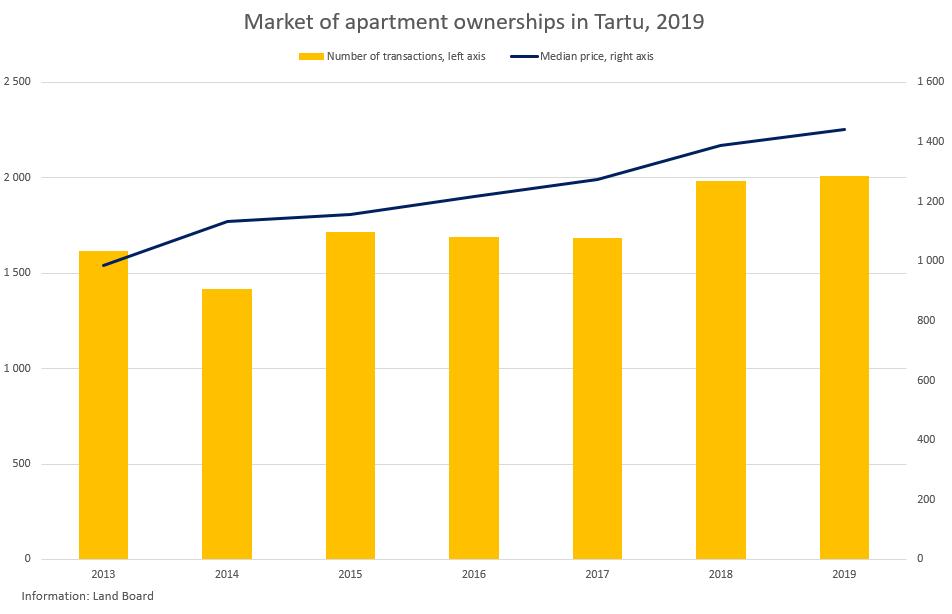Market of apartment ownerships in Tartu, 2019