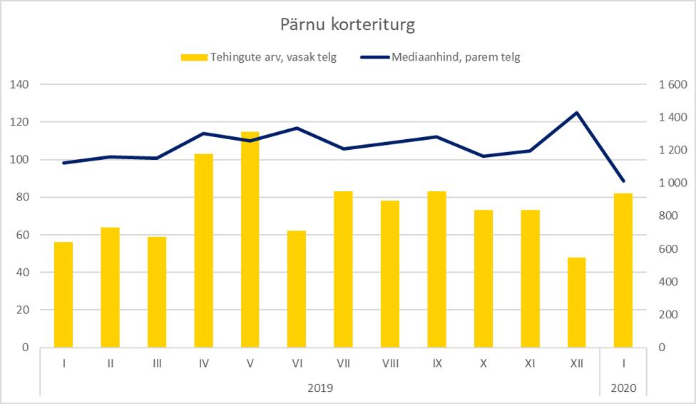 Pärnu korteriturg jaanuar 2020