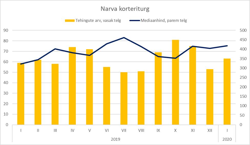 Narva korteriturg jaanuar 2020