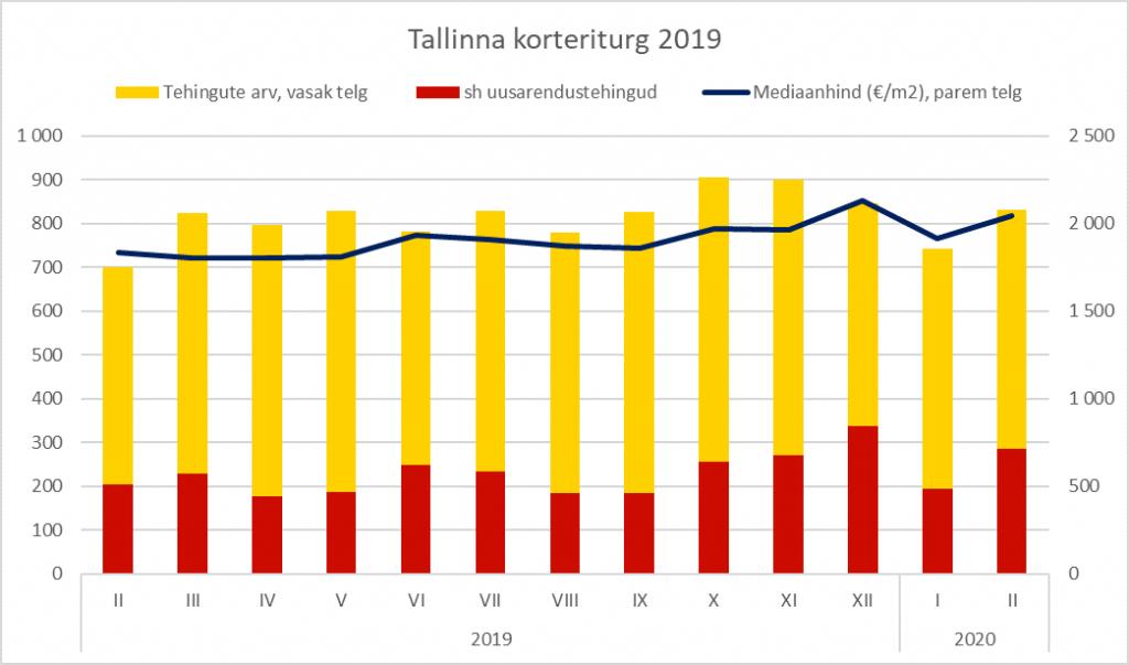 Tallinna korteriturg veebruar 2020