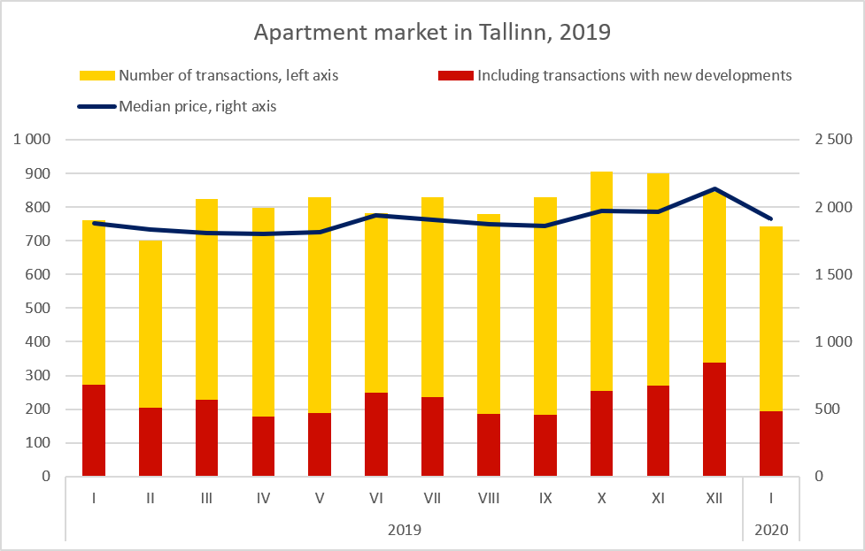 Real Estate Market Review, Apartment Market in Tallinn, January 2020