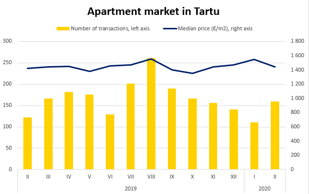 Apartment market in Tartu, February 2020