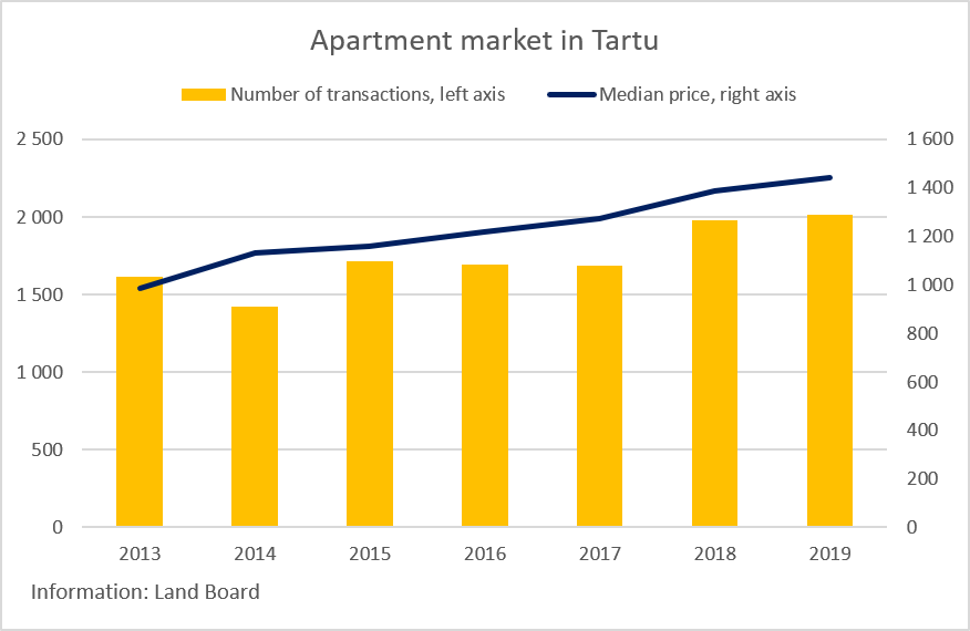 Real Estate Market Review, Apartment Market in Tartu, January 2020
