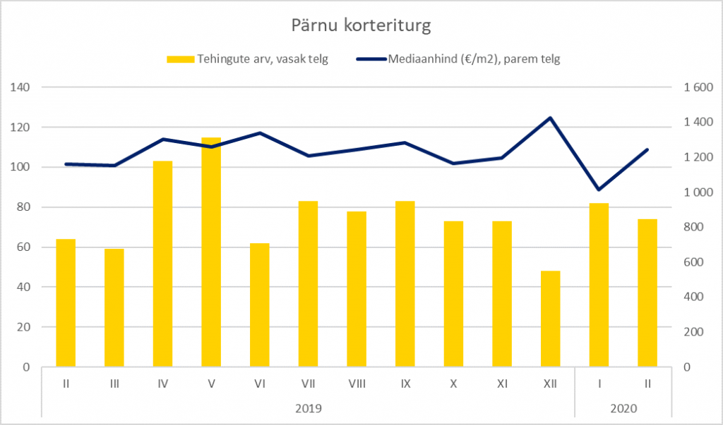 Pärnu korteriturg veebruaris 2020