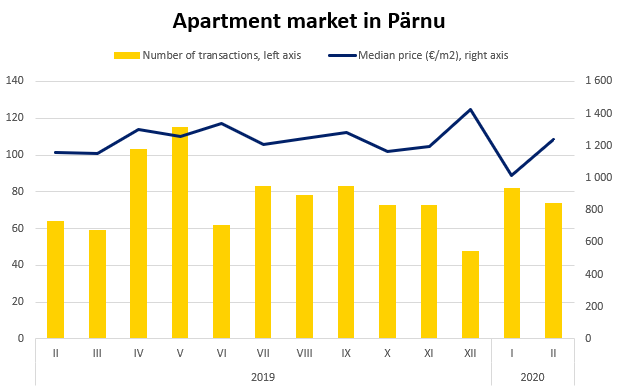 Apartment market in Pärnu, February 2020