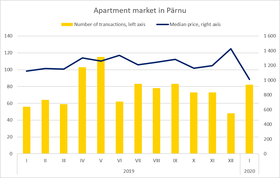 Real Estate Market Review, Apartment market in Pärnu, January 2020