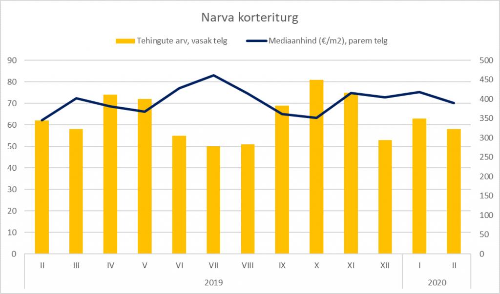 Narva korteriturg veebruaris 2020