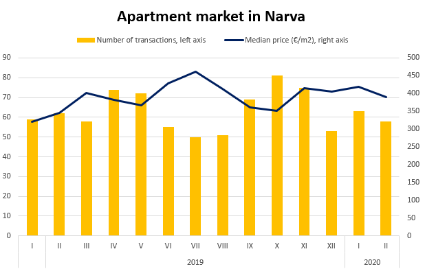Apartment market in Narva, February 2020