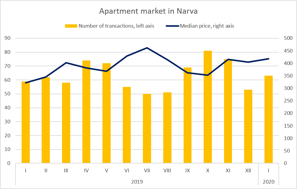 Real Estate Market Review, Apartment market in Narva, January 2020