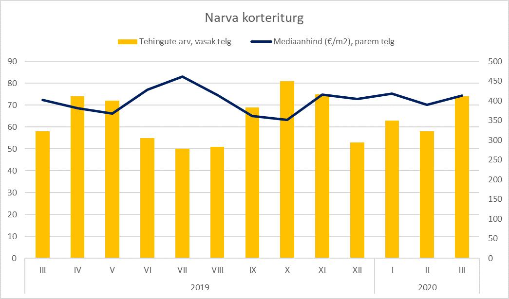 Narva korteriturg märtsis 2020