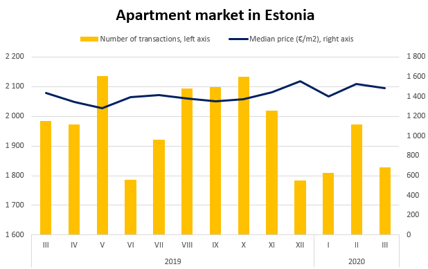 Estonian real estate market in March 2020
