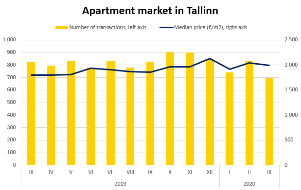 Real estate market in Tallinn