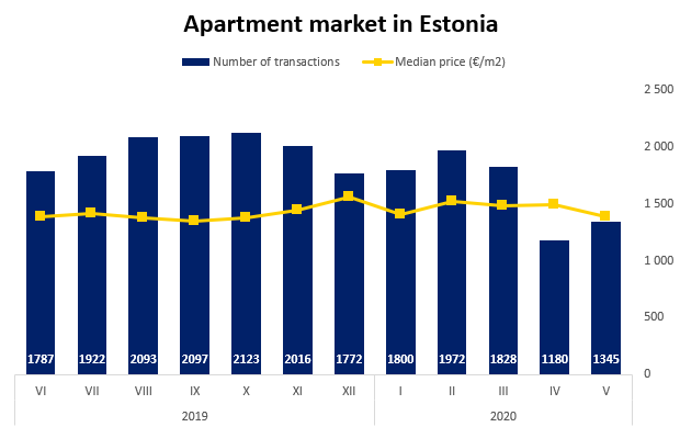 Apartment Market in Estonia - Uus Maa Real Estate