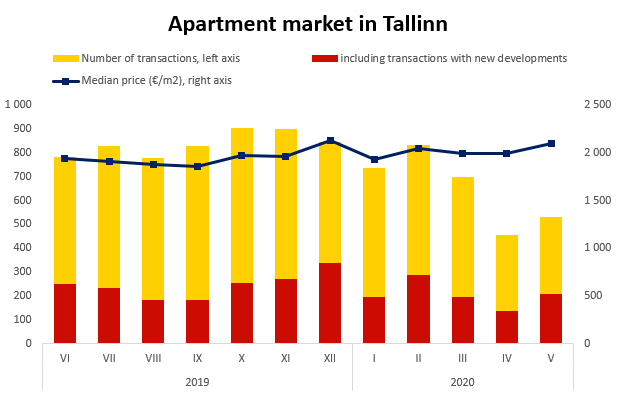 Apartment market in Tallinn - Uus Maa Real Estate Agency