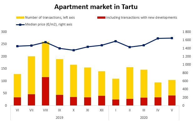 Apartment market in Tartu - Uus Maa Real Estate Agency