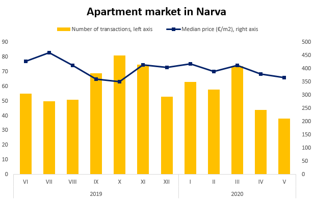 Apartment market in Narva - Uus Maa Real Estate Agency