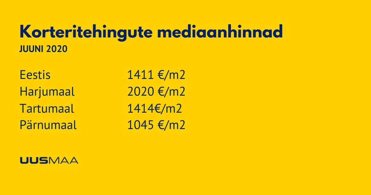 Korteritehingute mediaanhinnad juuni 2020 - Uus Maa Kinnisvarabüroo